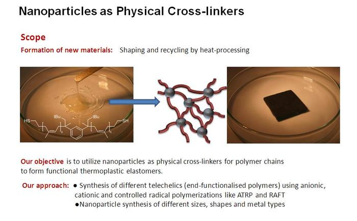 Nanoparticles as physical Cross-Linkers